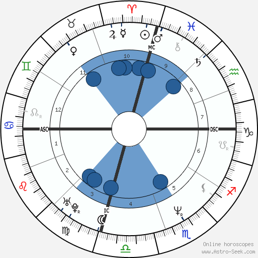 Kad Merad wikipedia, horoscope, astrology, instagram