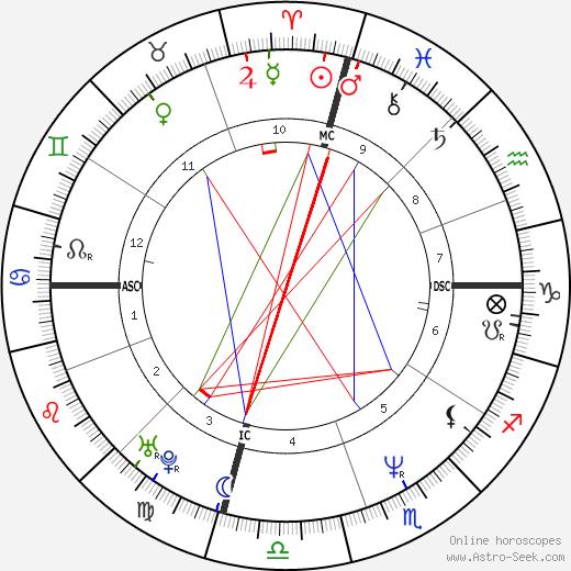 Kad Merad birth chart, Kad Merad astro natal horoscope, astrology