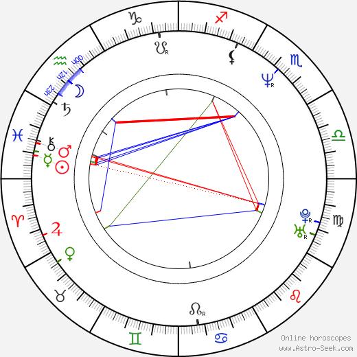 Leena Lehtolainen birth chart, Leena Lehtolainen astro natal horoscope, astrology