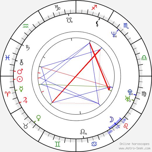 Lodge H. Kerrigan birth chart, Lodge H. Kerrigan astro natal horoscope, astrology
