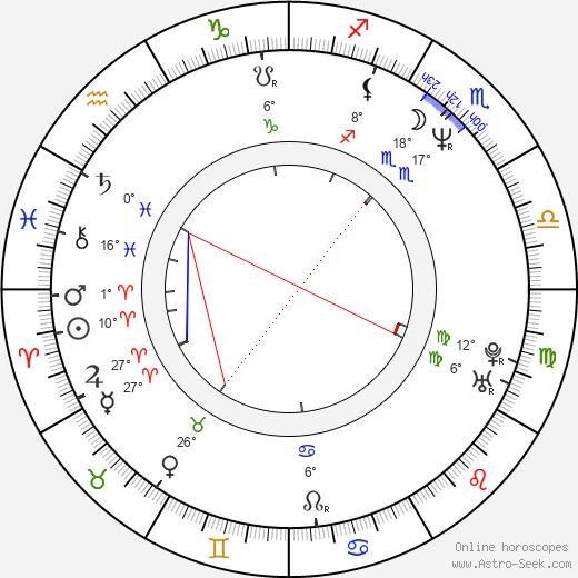 Lukas Nola birth chart, biography, wikipedia 2020, 2021