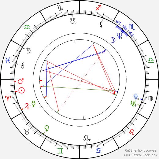 Lukas Nola birth chart, Lukas Nola astro natal horoscope, astrology