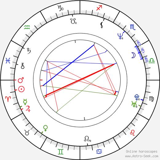 Mamta Kaash birth chart, Mamta Kaash astro natal horoscope, astrology