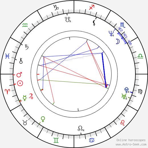 Maria Hofstätter astro natal birth chart, Maria Hofstätter horoscope, astrology