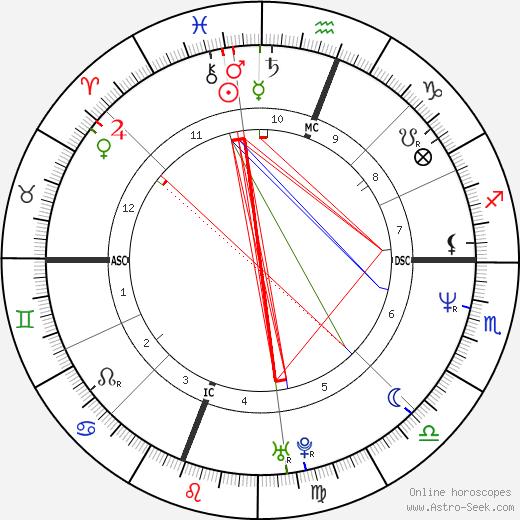 Maurizio Randazzo tema natale, oroscopo, Maurizio Randazzo oroscopi gratuiti, astrologia