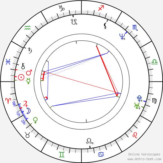 Michaela Dolinová день рождения гороскоп, Michaela Dolinová Натальная карта онлайн