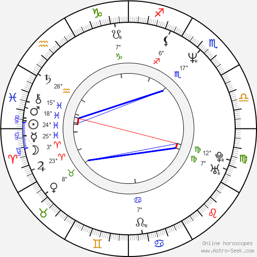 Mike Muir birth chart, biography, wikipedia 2018, 2019