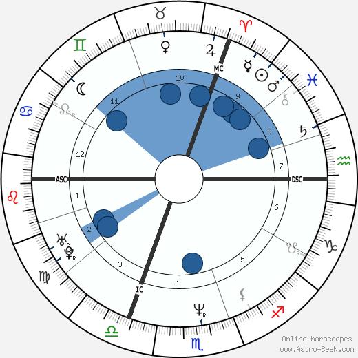 Natacha Atlas wikipedia, horoscope, astrology, instagram