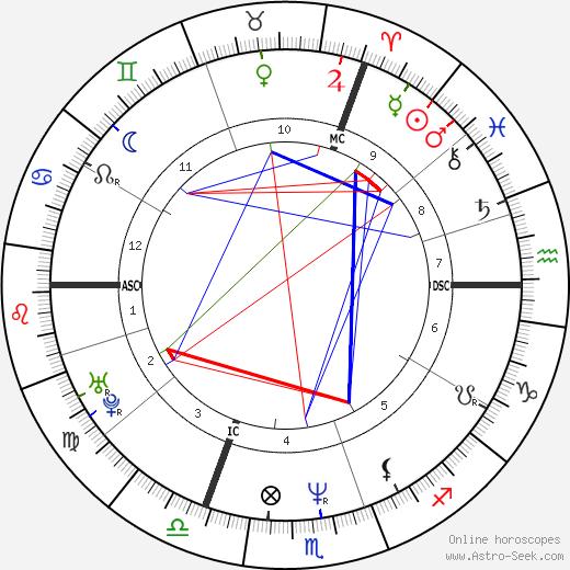 Natacha Atlas birth chart, Natacha Atlas astro natal horoscope, astrology