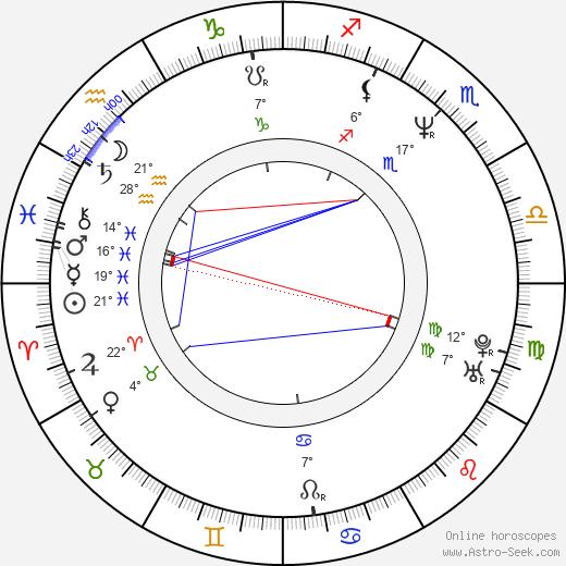 Peter Berg birth chart, biography, wikipedia 2019, 2020