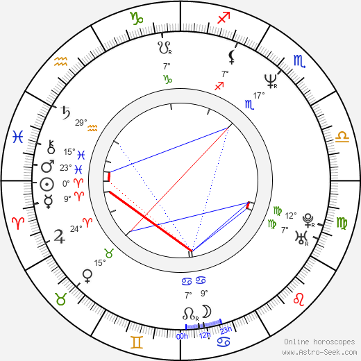 Peter Llewellyn Williams birth chart, biography, wikipedia 2019, 2020