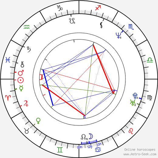Peter Llewellyn Williams Birth Chart Horoscope, Date of ...