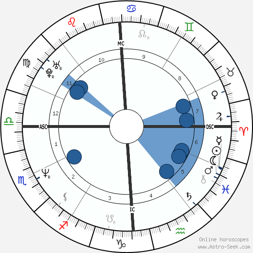 Philippe Sourzac horoscope, astrology, sign, zodiac, date of birth, instagram