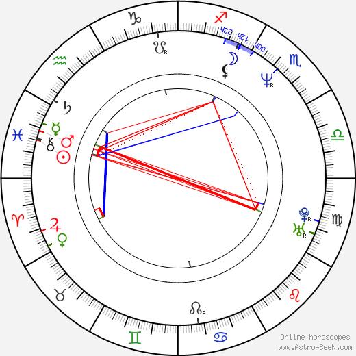 Реджи Уильямс Reggie Williams день рождения гороскоп, Reggie Williams Натальная карта онлайн