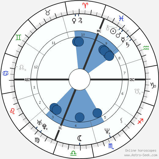 Rob Leo Roy wikipedia, horoscope, astrology, instagram