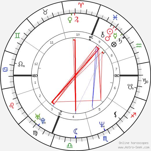 Rob Leo Roy birth chart, Rob Leo Roy astro natal horoscope, astrology