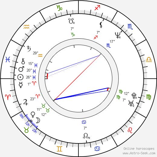 Roman Gancarczyk birth chart, biography, wikipedia 2020, 2021