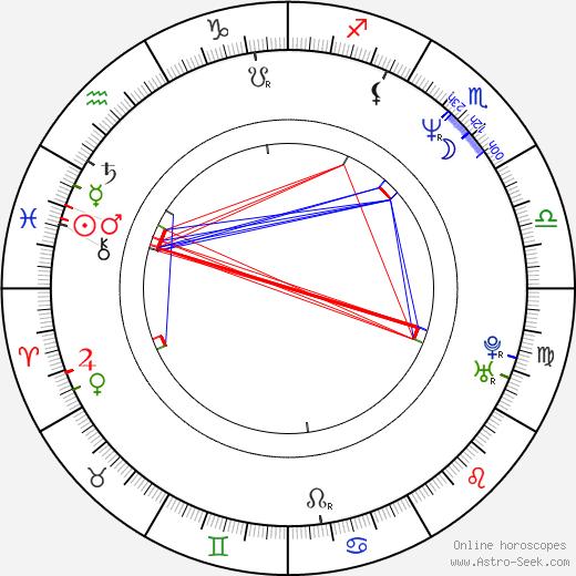 Roman Horký birth chart, Roman Horký astro natal horoscope, astrology