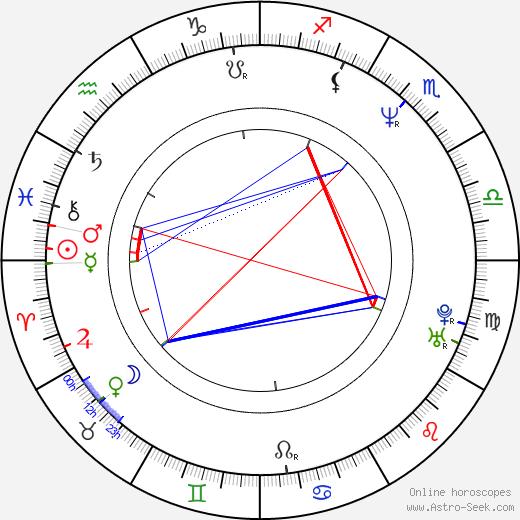 Stephan Streker birth chart, Stephan Streker astro natal horoscope, astrology