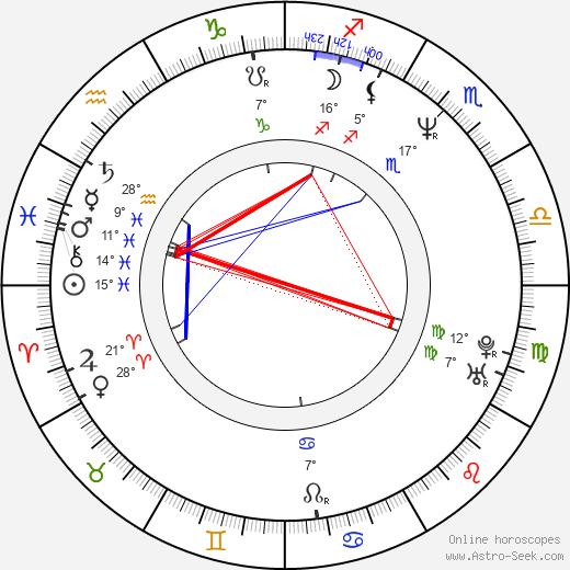 Thelonious Bernard birth chart, biography, wikipedia 2019, 2020