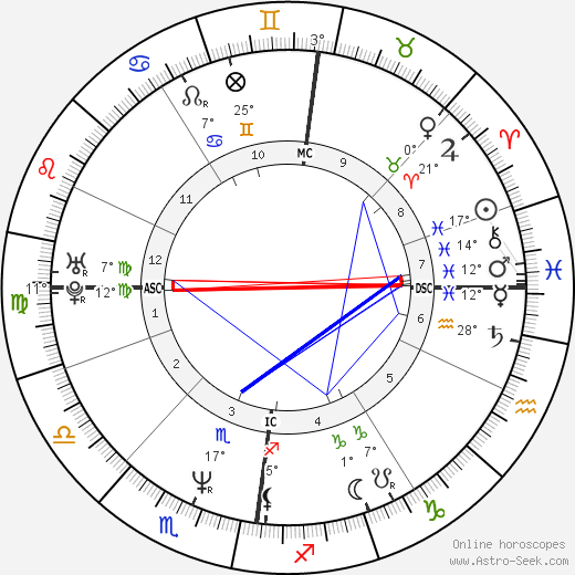 Tommy Sheridan birth chart, biography, wikipedia 2018, 2019