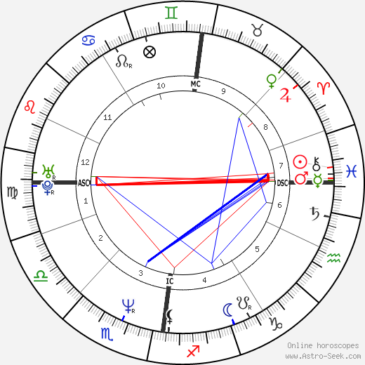 Tommy Sheridan astro natal birth chart, Tommy Sheridan horoscope, astrology