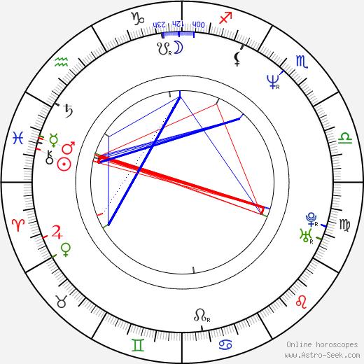 Wanda Sykes astro natal birth chart, Wanda Sykes horoscope, astrology