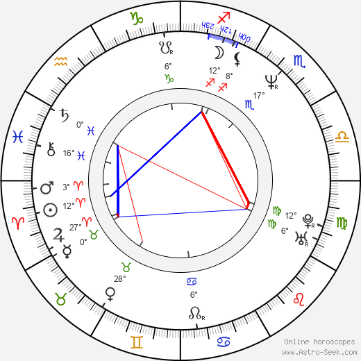 Aldona Jankowska birth chart, biography, wikipedia 2019, 2020