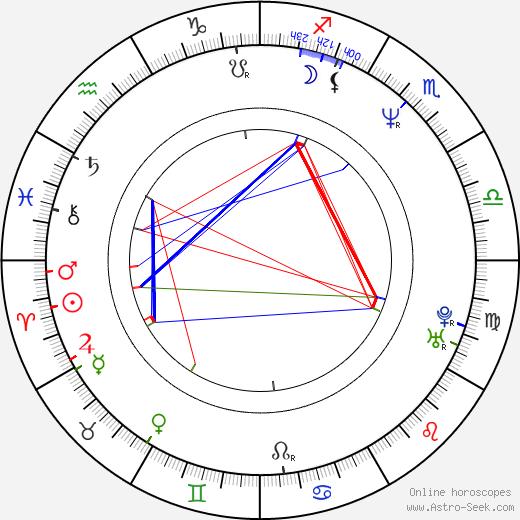 Aldona Jankowska birth chart, Aldona Jankowska astro natal horoscope, astrology