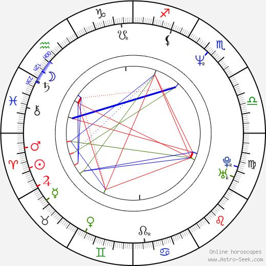 Aleš Kisil birth chart, Aleš Kisil astro natal horoscope, astrology