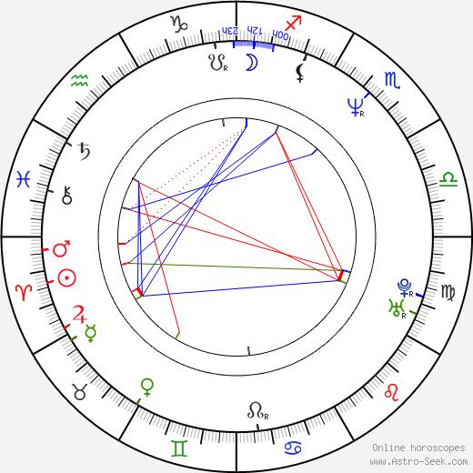 Almut Getto день рождения гороскоп, Almut Getto Натальная карта онлайн