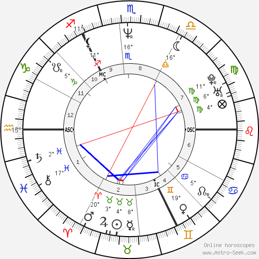 Andy Bell birth chart, biography, wikipedia 2019, 2020