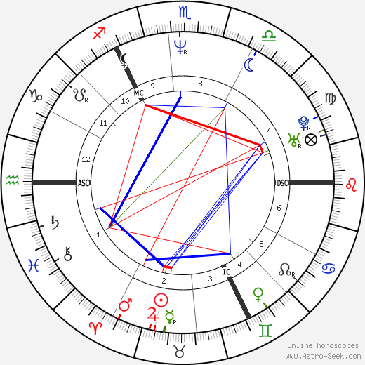 Andy Bell astro natal birth chart, Andy Bell horoscope, astrology