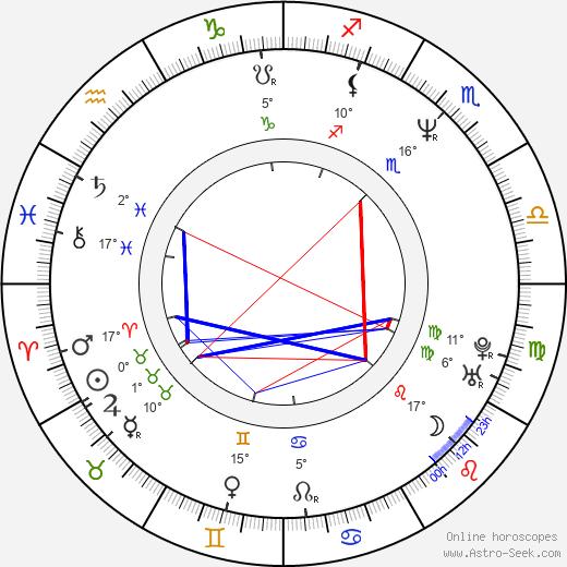 Andy Serkis birth chart, biography, wikipedia 2018, 2019
