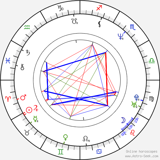 Andy Serkis astro natal birth chart, Andy Serkis horoscope, astrology