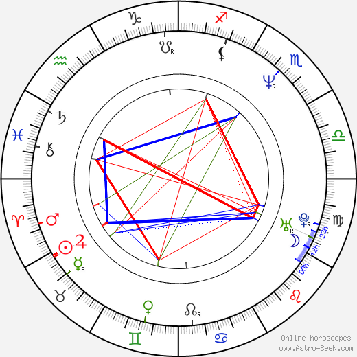 Anna Muylaert tema natale, oroscopo, Anna Muylaert oroscopi gratuiti, astrologia