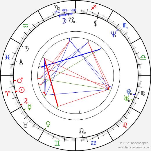 Anthony Clark astro natal birth chart, Anthony Clark horoscope, astrology