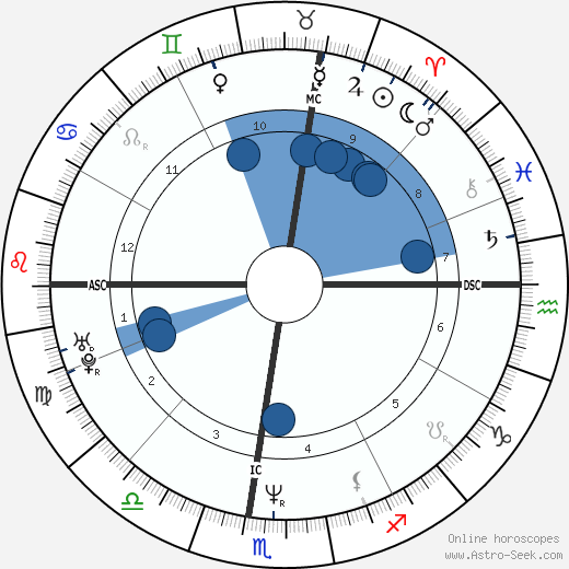 Bret Saberhagen wikipedia, horoscope, astrology, instagram