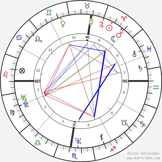 Bret Saberhagen tema natale, oroscopo, Bret Saberhagen oroscopi gratuiti, astrologia