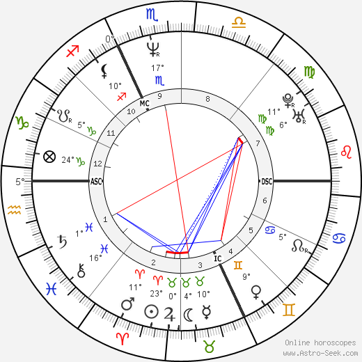 Caroline Rhea birth chart, biography, wikipedia 2017, 2018