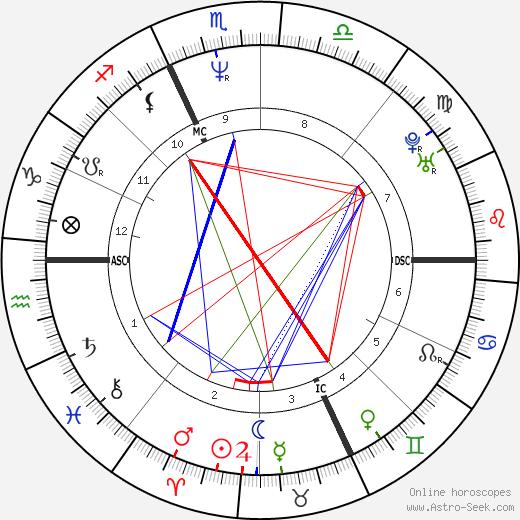 Caroline Rhea astro natal birth chart, Caroline Rhea horoscope, astrology