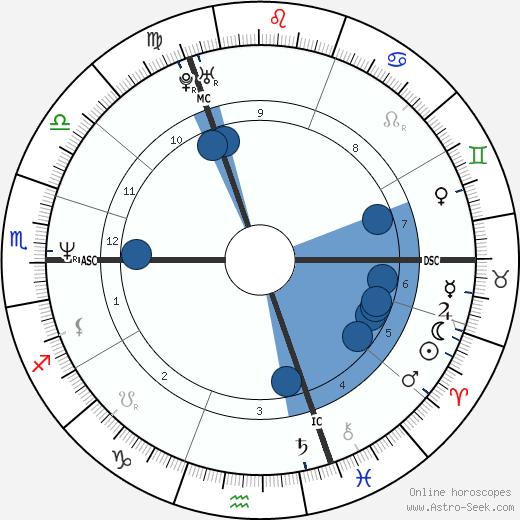 Claudia Jung wikipedia, horoscope, astrology, instagram