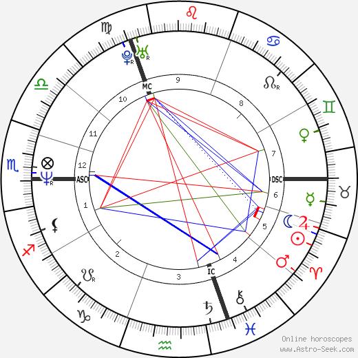 Claudia Jung день рождения гороскоп, Claudia Jung Натальная карта онлайн