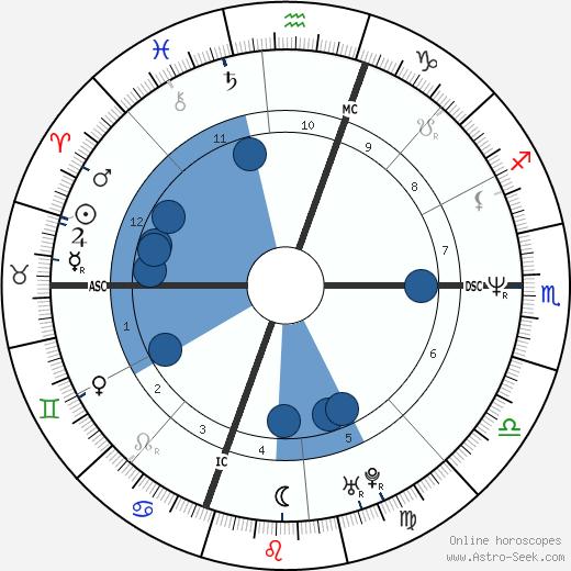 Crispin Glover wikipedia, horoscope, astrology, instagram