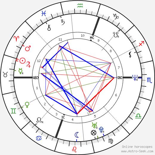 Криспин Гловер Crispin Glover день рождения гороскоп, Crispin Glover Натальная карта онлайн