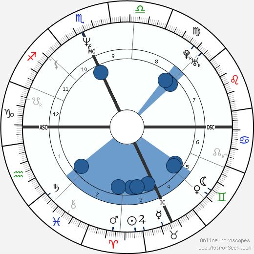 Daniel Quinn wikipedia, horoscope, astrology, instagram