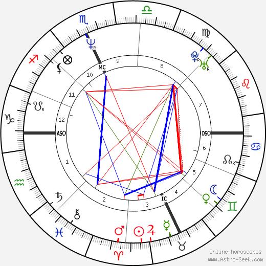 Daniel Quinn день рождения гороскоп, Daniel Quinn Натальная карта онлайн