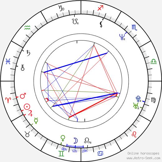 David Pirner birth chart, David Pirner astro natal horoscope, astrology