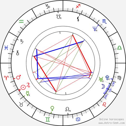 Diviš Marek astro natal birth chart, Diviš Marek horoscope, astrology