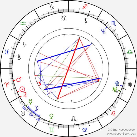 Gina McKee birth chart, Gina McKee astro natal horoscope, astrology